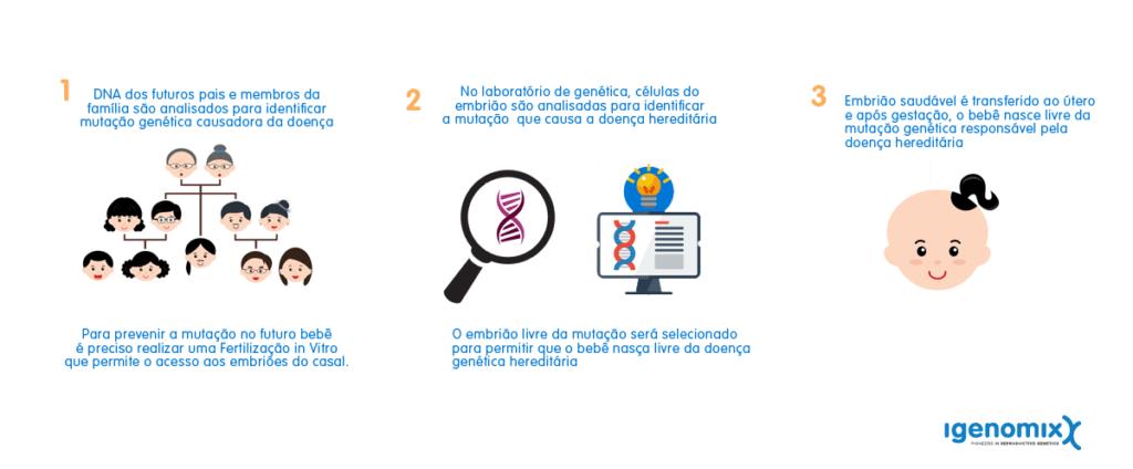 Nova nomenclatura para o Diagnóstico Genético Pré-implantacional