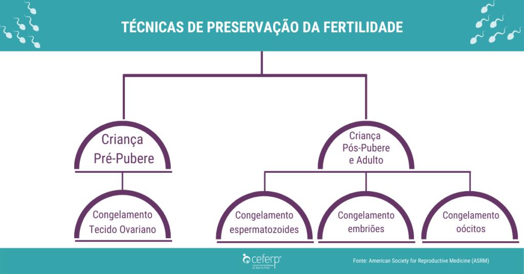 Técnicas de Preservação da Fertilidade