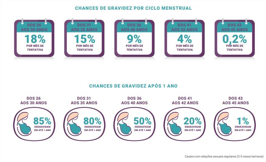Tabela de chances de gravidez por ciclo menstrual